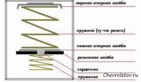 бензобака Шевроле Нива